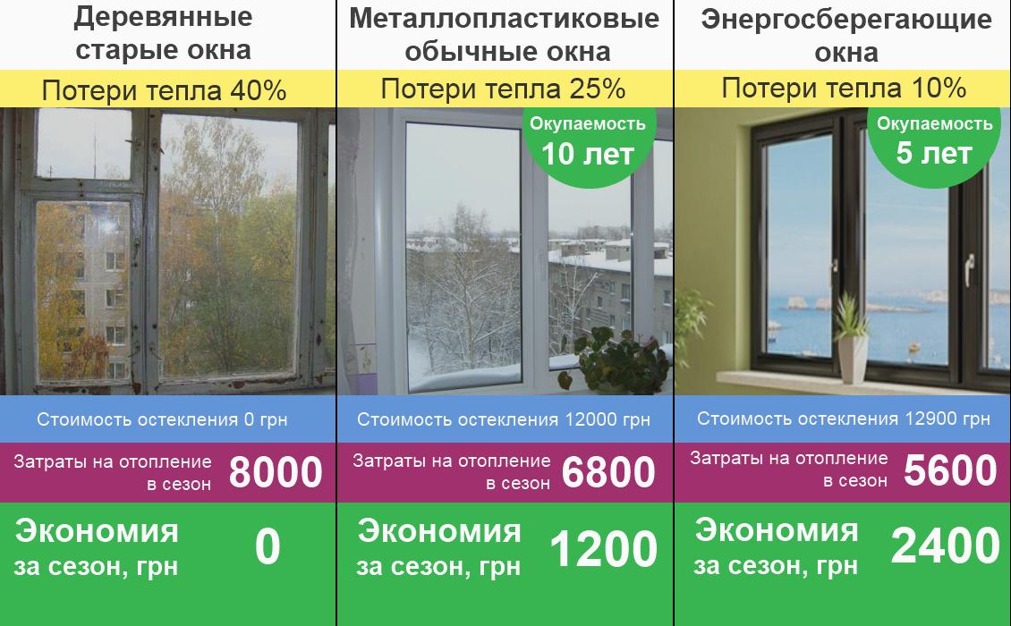 tri raznie okna