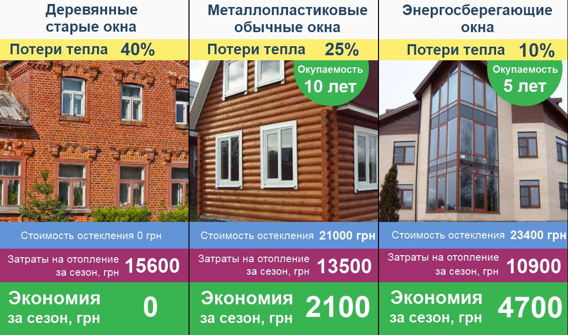 tri raznie doma s oknami